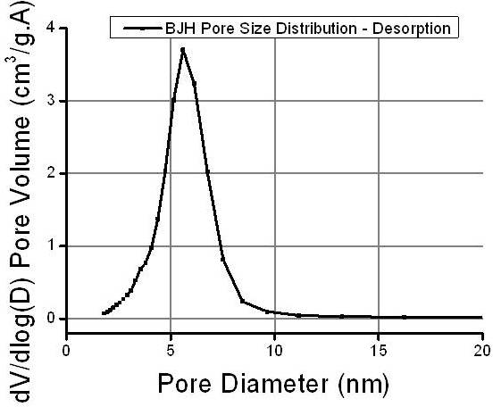 bet bjh pore size distribution